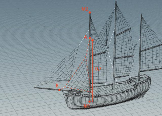 Logische opbouw masten 2